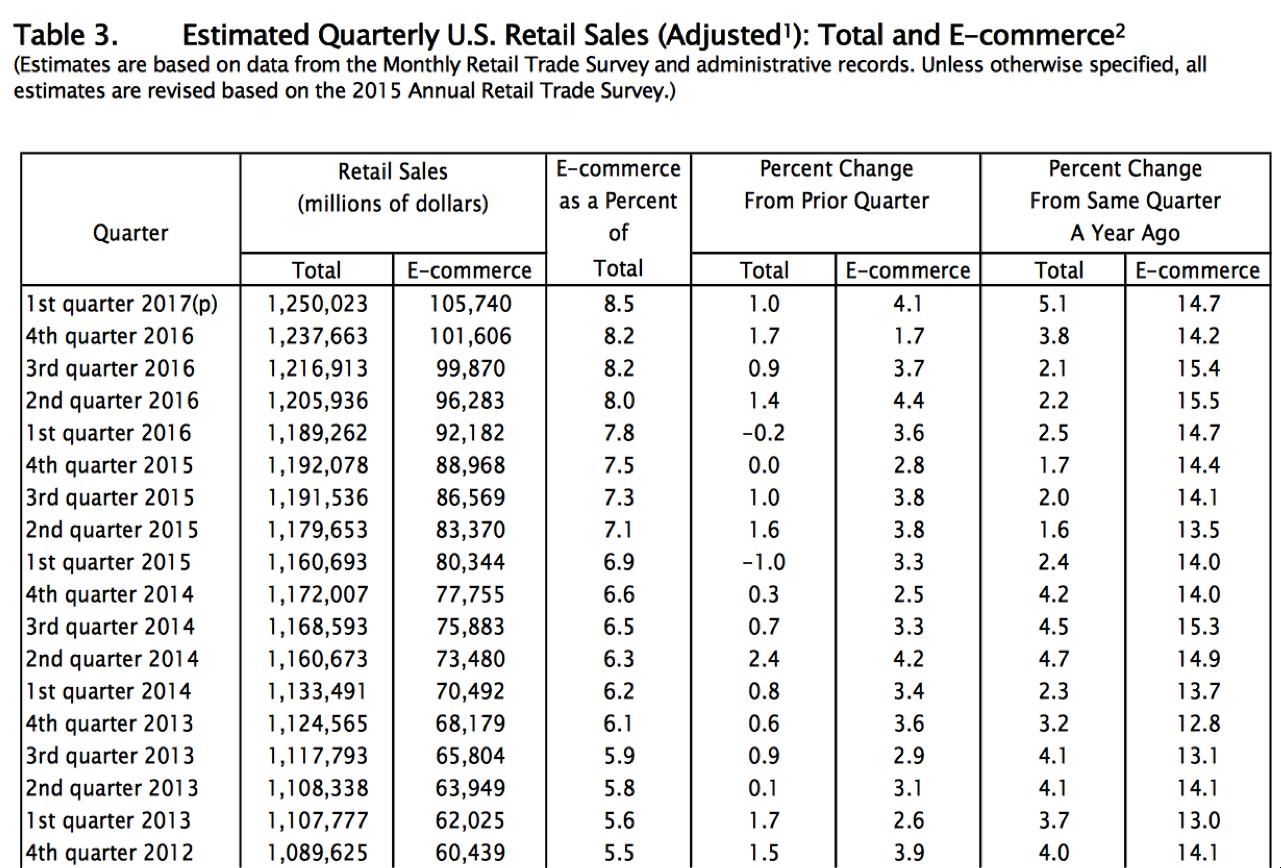 e-commerce chart