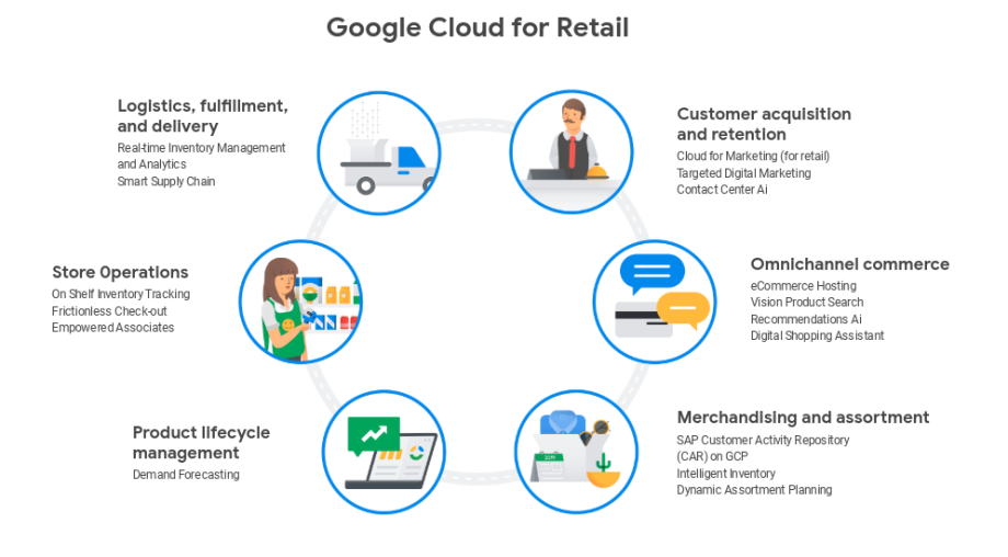 Google Cloud Goes Live With New Suite of Retail Solutions