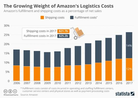 Amazon Vs  Walmart: Who Wins in the Battle of the Behemoths? | RIS News